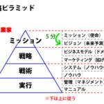 5分で考えるミッション・ビジョンと戦略ピラミッド。~1億円事業立ち上げに向けて~